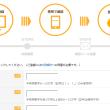 お財布.com登録画面
