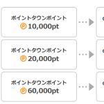 Google playギフトコードを無料で手に入れる方法。